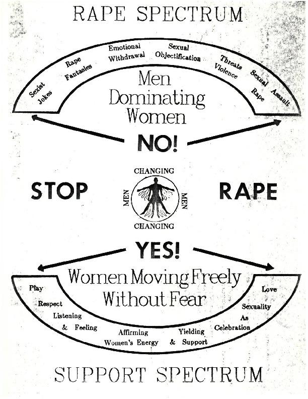 Rape Spectrum